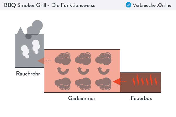 BBQ Smoker Grill - Die Funktionsweise