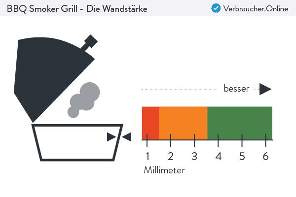 BBQ Smoker Grill - Die richtige Wandstärke