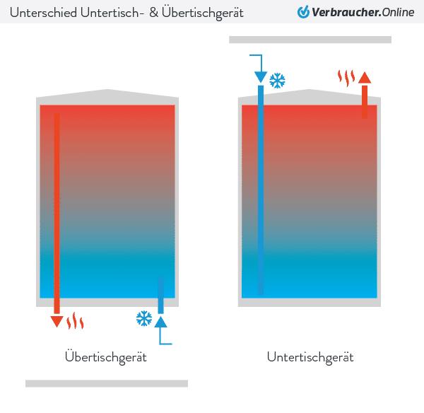 Infografik: Unterschied in der Funktionsweise zwischen einem Untertischgerät und Übertischgerät