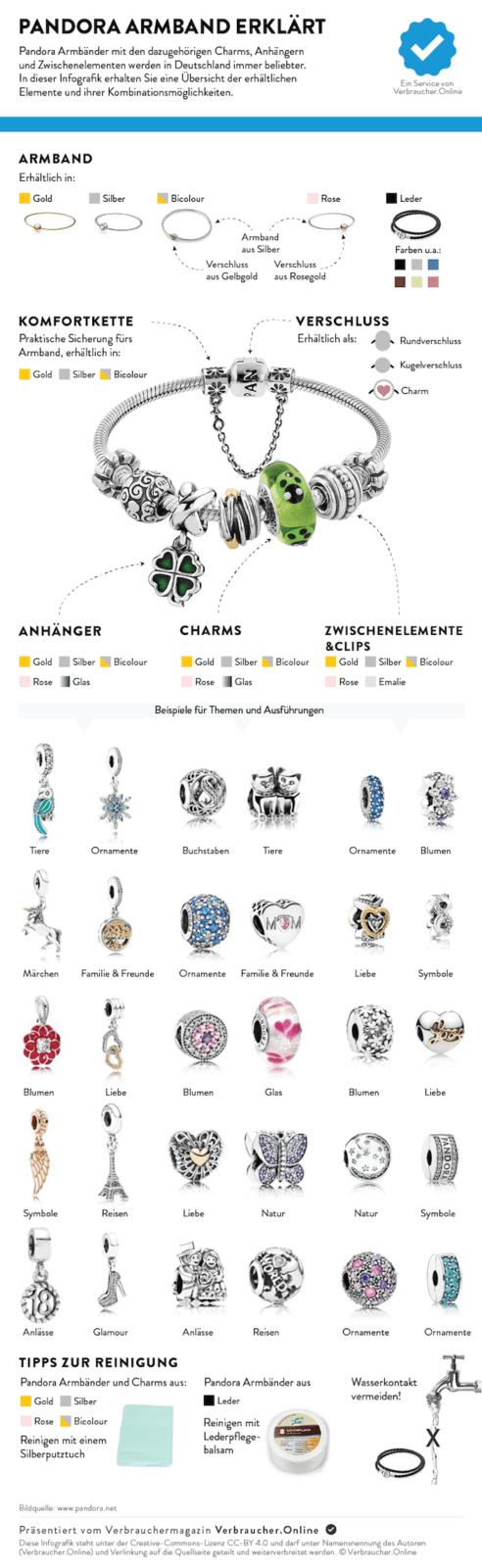 Pandora Armband zusammenstellen - Infografik